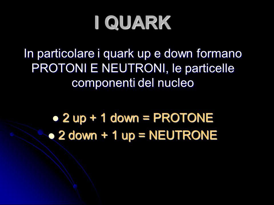 I QUARK In particolare i quark up e down formano PROTONI E NEUTRONI, le particelle componenti del nucleo.