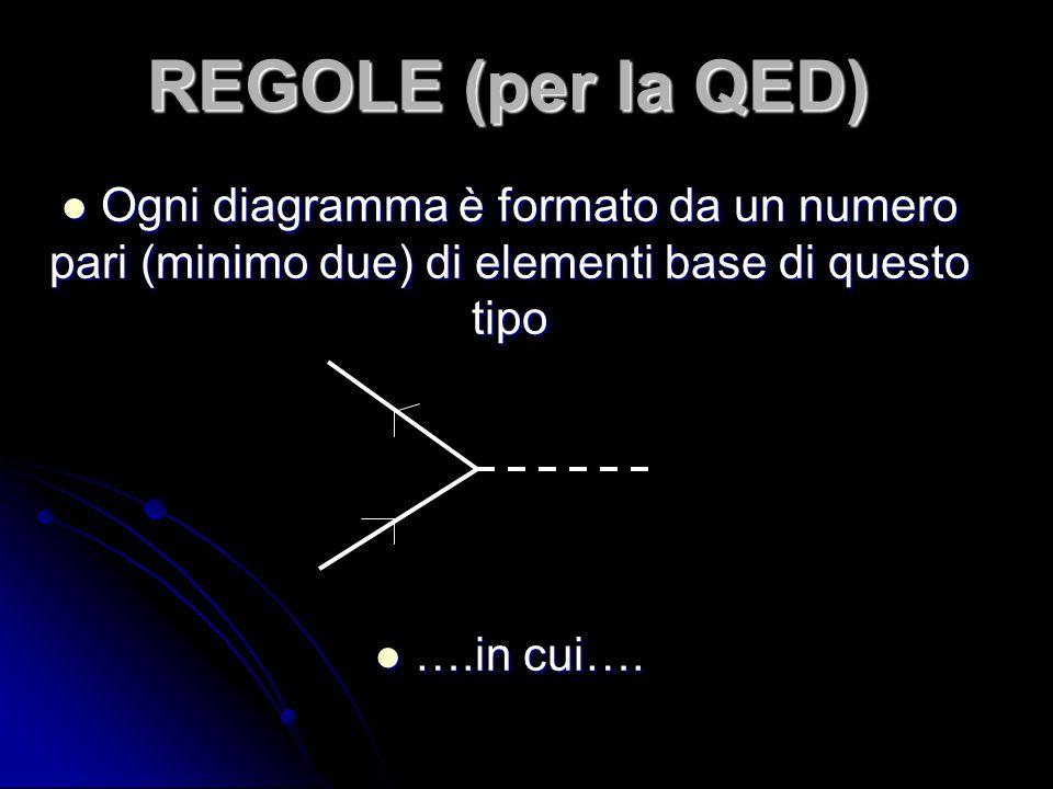 REGOLE (per la QED) Ogni diagramma è formato da un numero pari (minimo due) di elementi base di questo tipo.