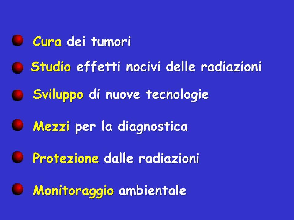 Cura dei tumori Studio effetti nocivi delle radiazioni. Sviluppo di nuove tecnologie. Mezzi per la diagnostica.