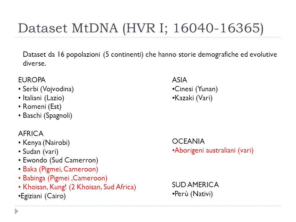 Dataset MtDNA (HVR I; 16040-16365)