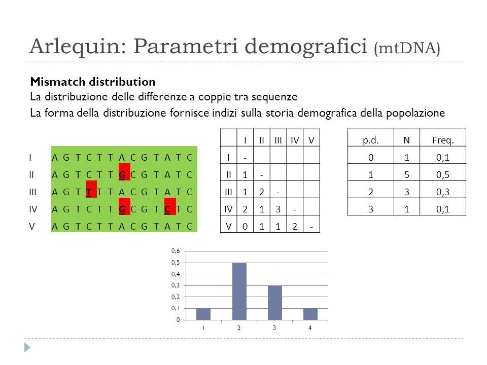 Arlequin: Parametri demografici (mtDNA)