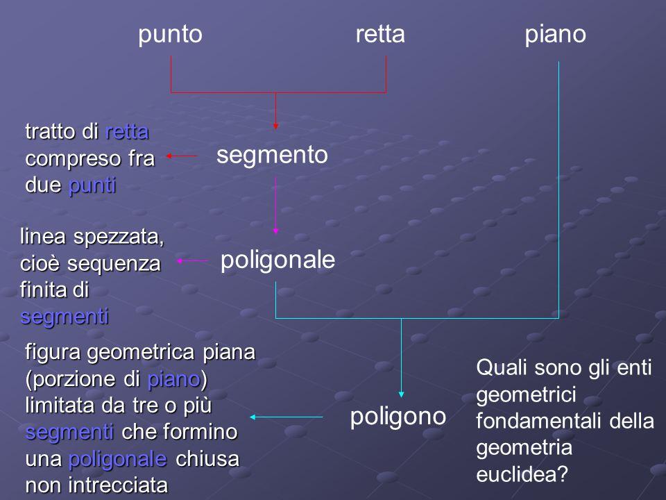 punto retta piano segmento poligonale poligono