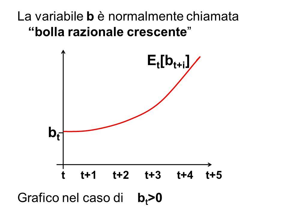 La variabile b è normalmente chiamata bolla razionale crescente Grafico nel caso di bt>0