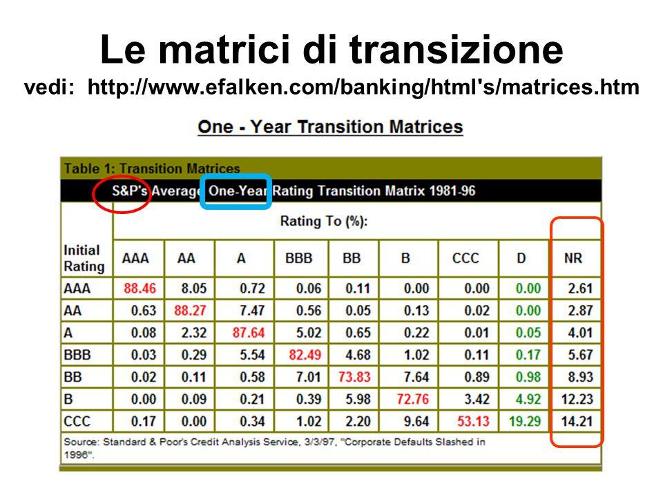 Le matrici di transizione vedi: http://www. efalken
