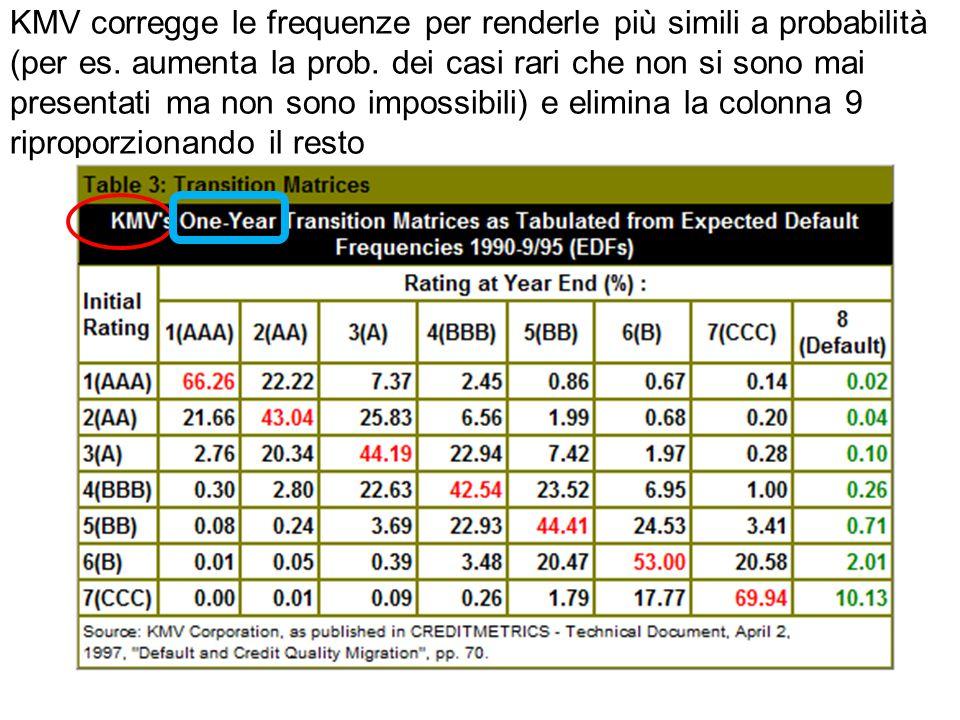 KMV corregge le frequenze per renderle più simili a probabilità (per es.