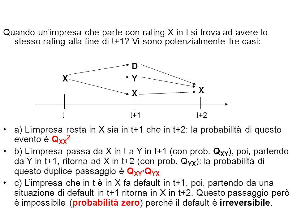 Quando un'impresa che parte con rating X in t si trova ad avere lo stesso rating alla fine di t+1 Vi sono potenzialmente tre casi: