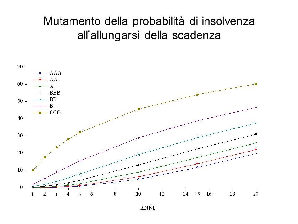 Mutamento della probabilità di insolvenza all'allungarsi della scadenza