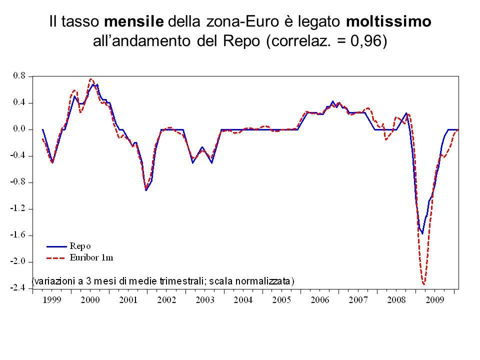 Il tasso mensile della zona-Euro è legato moltissimo all'andamento del Repo (correlaz. = 0,96)