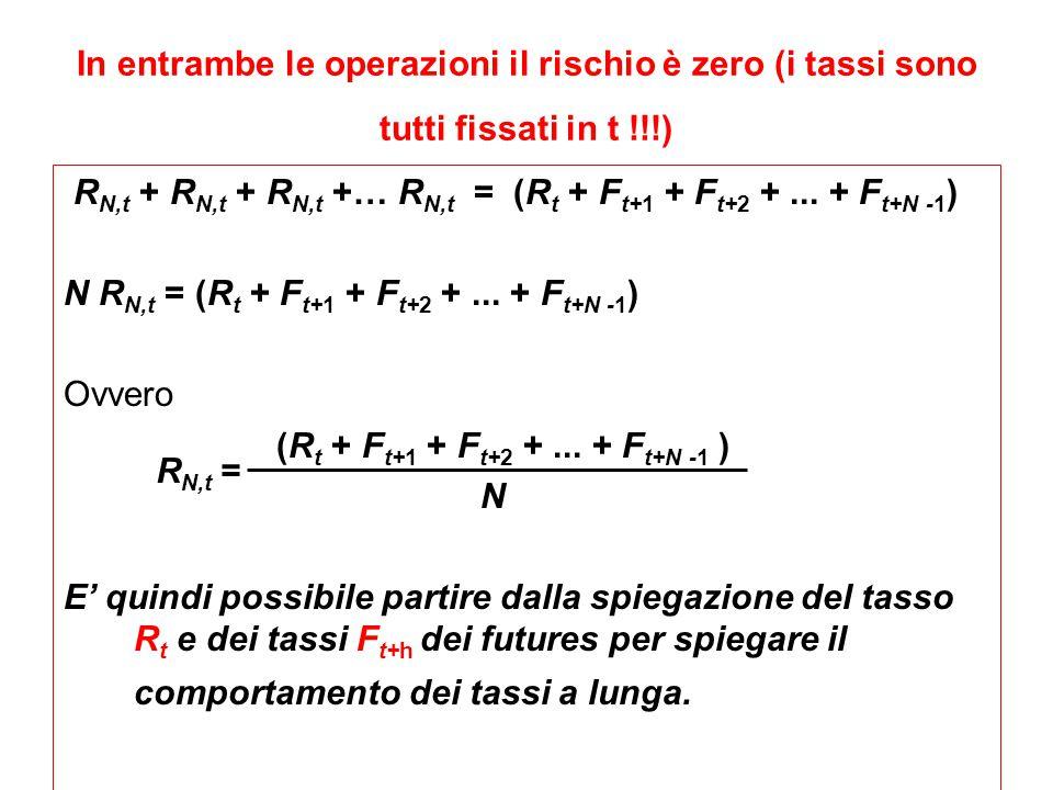 RN,t + RN,t + RN,t +… RN,t = (Rt + Ft+1 + Ft+2 + ... + Ft+N -1)