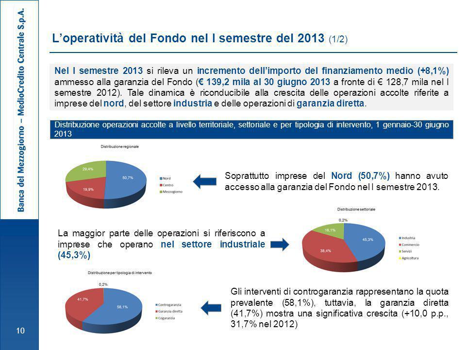 L'operatività del Fondo nel I semestre del 2013 (1/2)