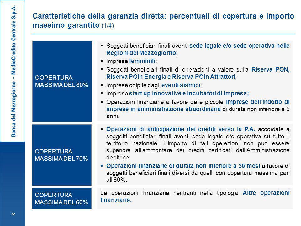 Caratteristiche della garanzia diretta: percentuali di copertura e importo massimo garantito (1/4)