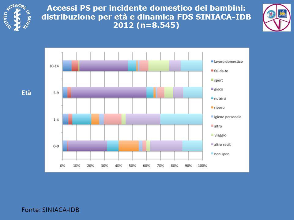 Accessi PS per incidente domestico dei bambini: distribuzione per età e dinamica FDS SINIACA-IDB 2012 (n=8.545)