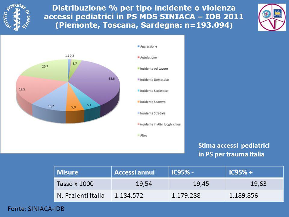 Distribuzione % per tipo incidente o violenza accessi pediatrici in PS MDS SINIACA – IDB 2011 (Piemonte, Toscana, Sardegna: n=193.094)