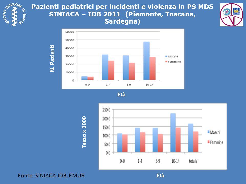 Pazienti pediatrici per incidenti e violenza in PS MDS SINIACA – IDB 2011 (Piemonte, Toscana, Sardegna)