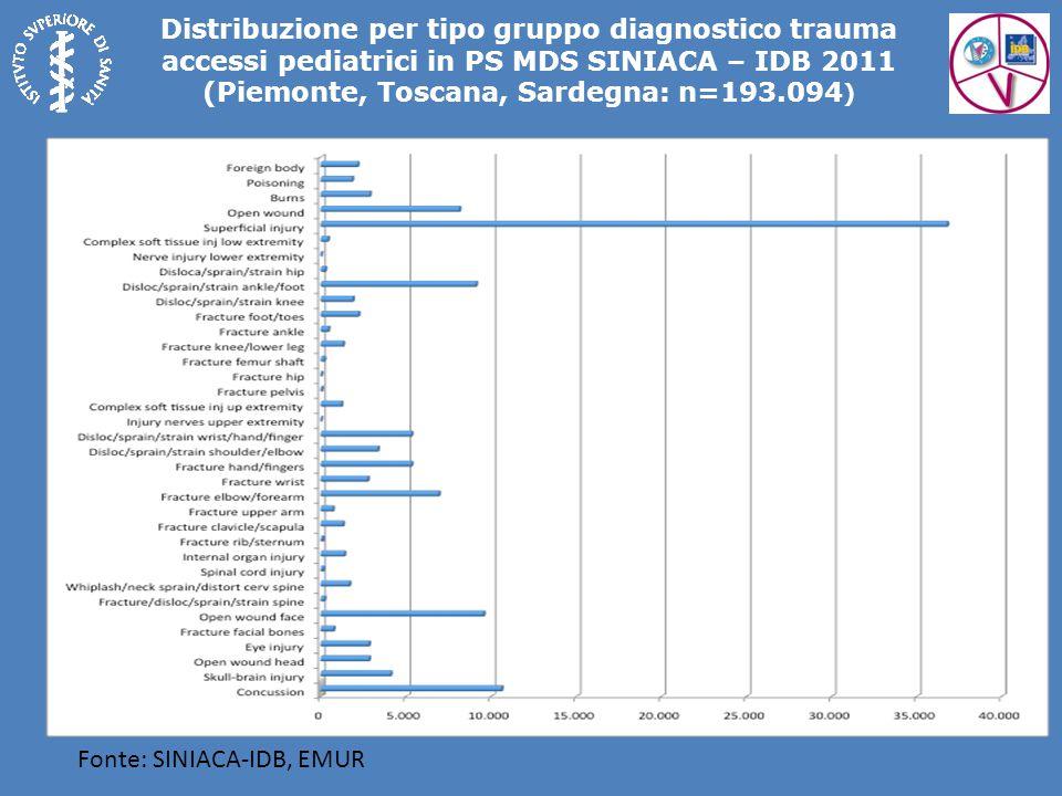 Distribuzione per tipo gruppo diagnostico trauma accessi pediatrici in PS MDS SINIACA – IDB 2011 (Piemonte, Toscana, Sardegna: n=193.094)