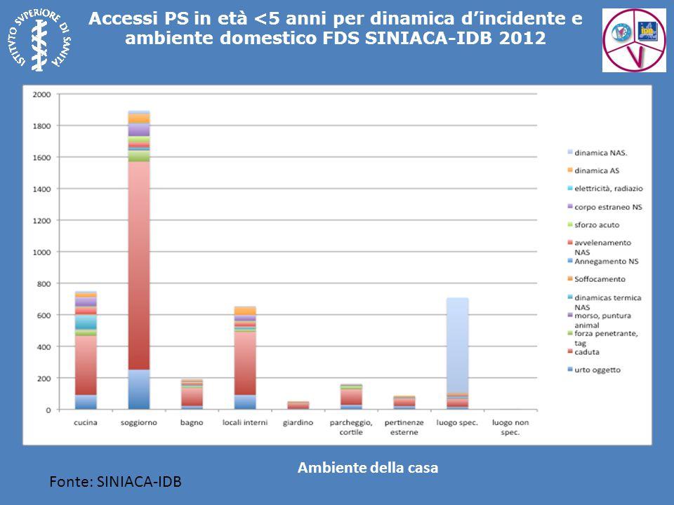 Accessi PS in età <5 anni per dinamica d'incidente e ambiente domestico FDS SINIACA-IDB 2012