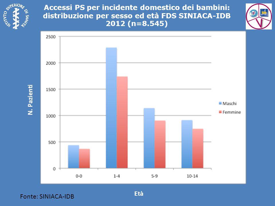 Accessi PS per incidente domestico dei bambini: distribuzione per sesso ed età FDS SINIACA-IDB 2012 (n=8.545)