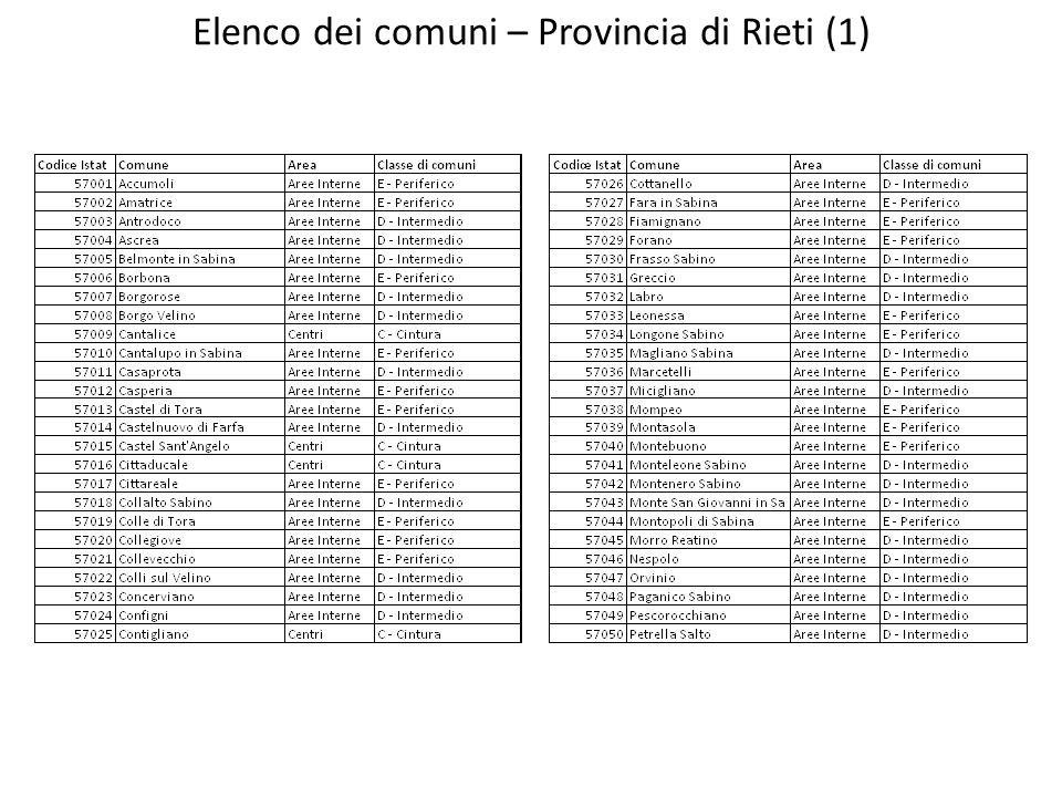 Elenco dei comuni – Provincia di Rieti (1)
