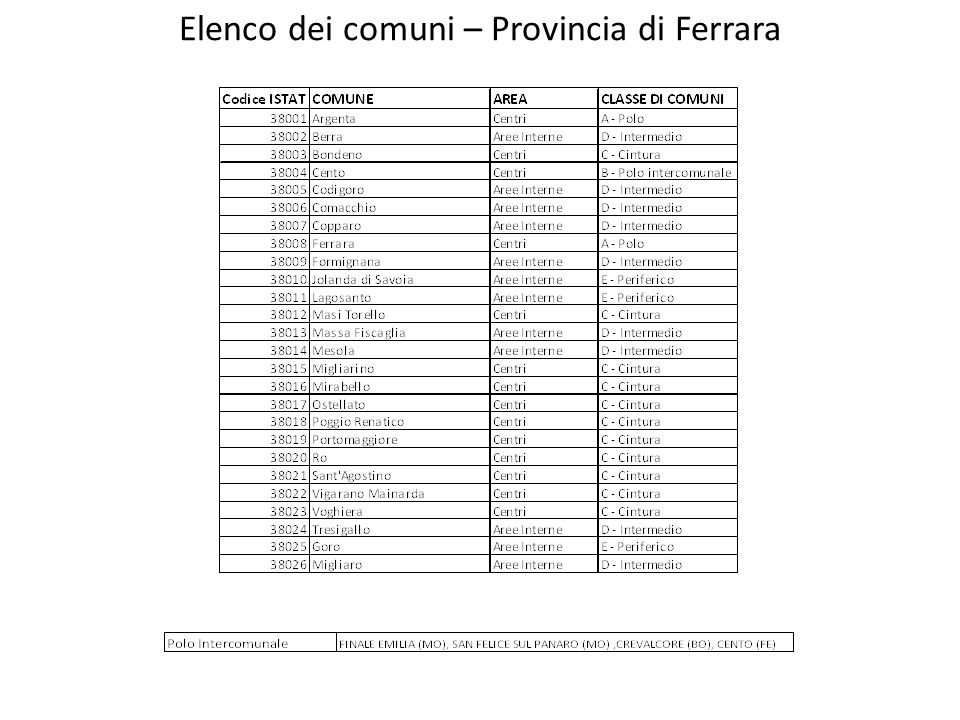 Elenco dei comuni – Provincia di Ferrara