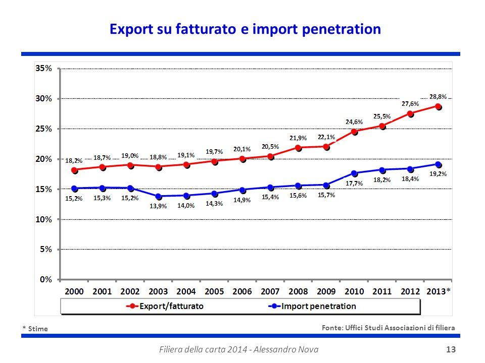 Export su fatturato e import penetration