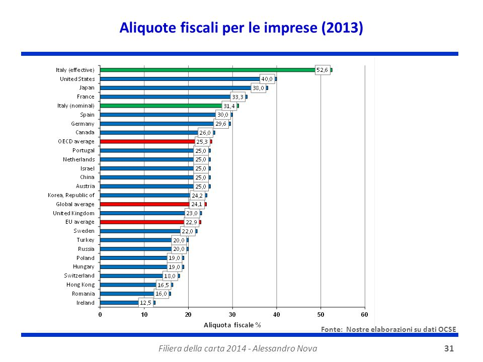 Aliquote fiscali per le imprese (2013)