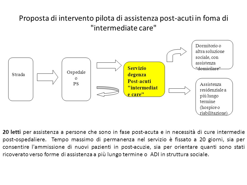 Proposta di intervento pilota di assistenza post-acuti in foma di intermediate care