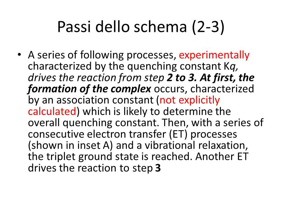 Passi dello schema (2-3)