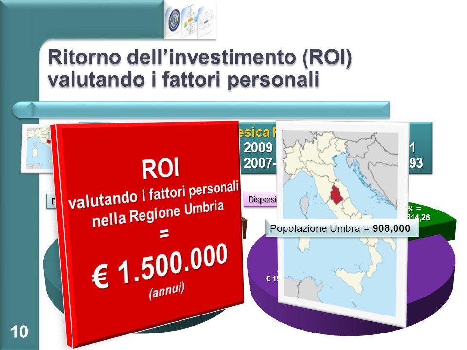 Ritorno dell'investimento (ROI) valutando i fattori personali