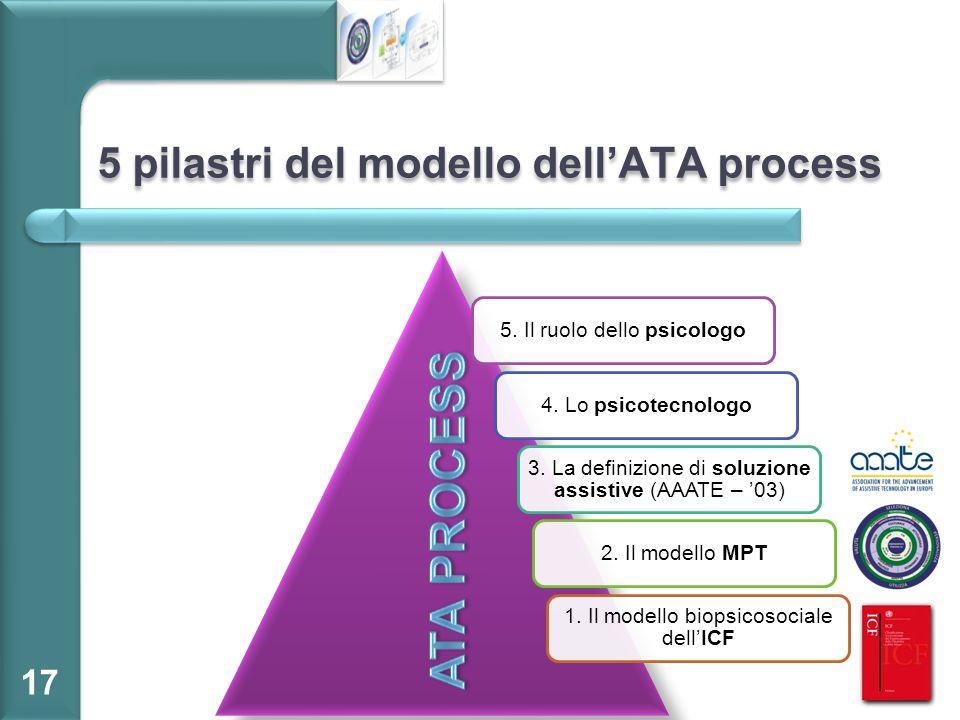 5 pilastri del modello dell'ATA process