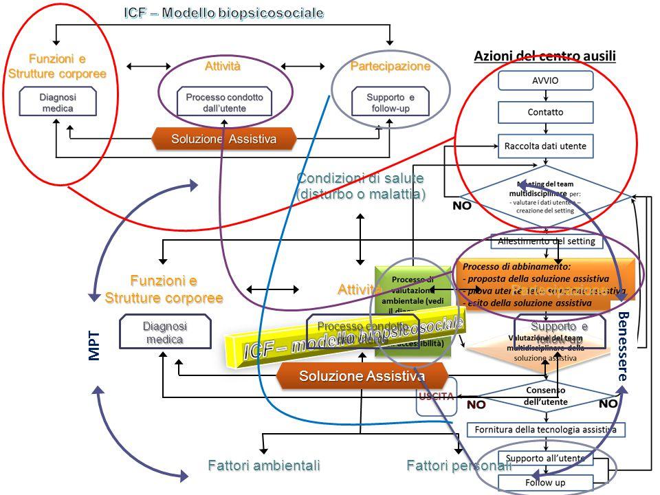 L'ATA process alla luce del modello biopsicosociale dell'ICF