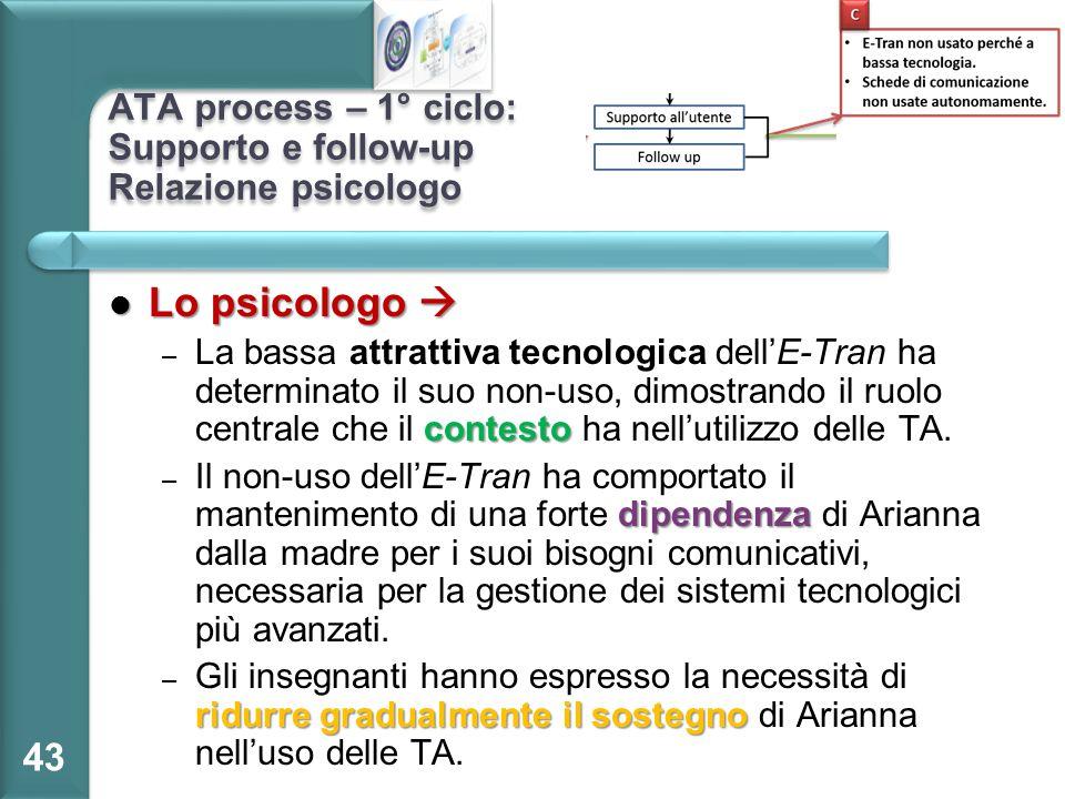 ATA process – 1° ciclo: Supporto e follow-up Relazione psicologo