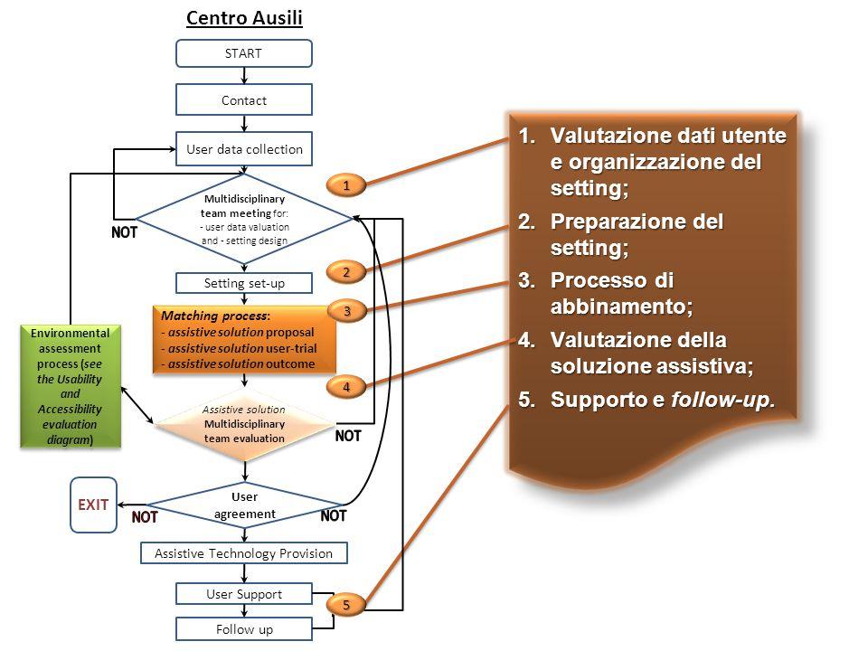 Valutazione dati utente e organizzazione del setting;