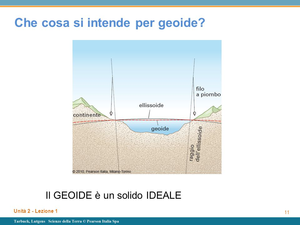 Che cosa si intende per geoide