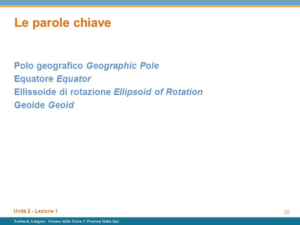 Le parole chiave Polo geografico Geographic Pole Equatore Equator