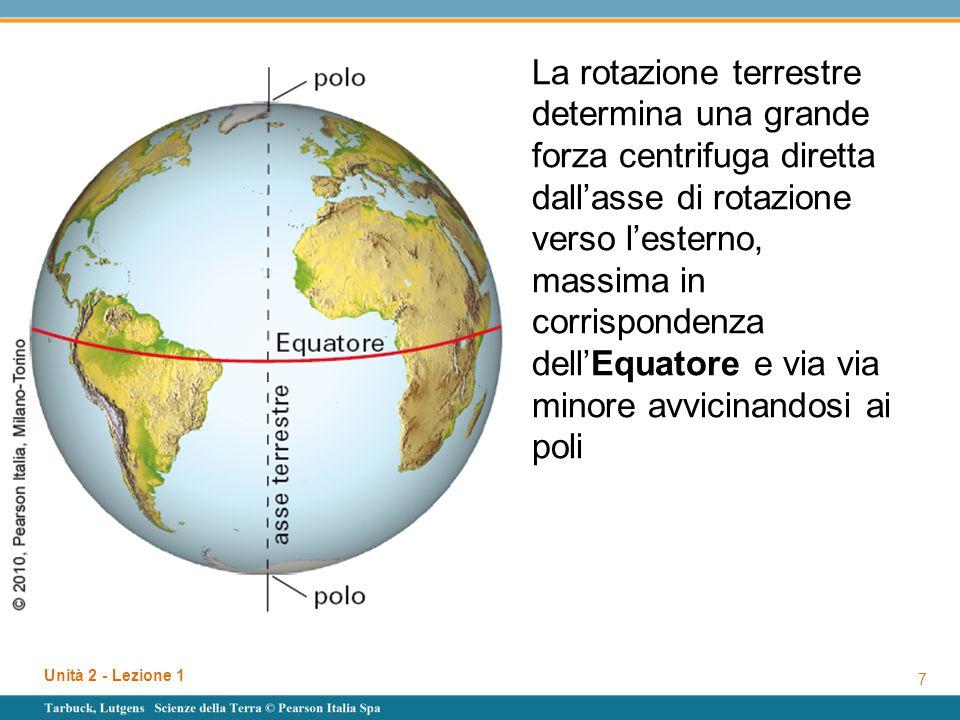 La rotazione terrestre determina una grande forza centrifuga diretta dall'asse di rotazione verso l'esterno, massima in corrispondenza dell'Equatore e via via minore avvicinandosi ai poli