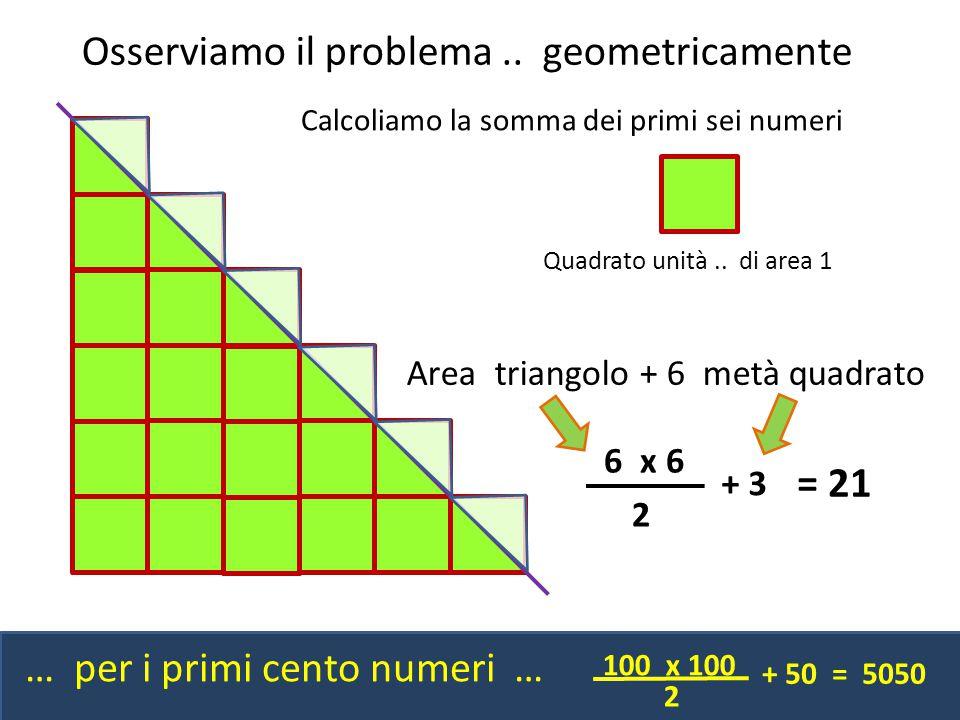 Osserviamo il problema .. geometricamente