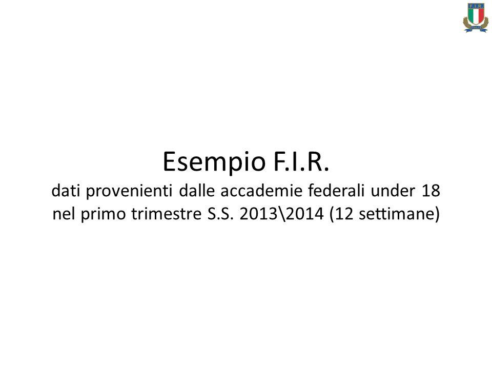 Esempio F.I.R. dati provenienti dalle accademie federali under 18 nel primo trimestre S.S.