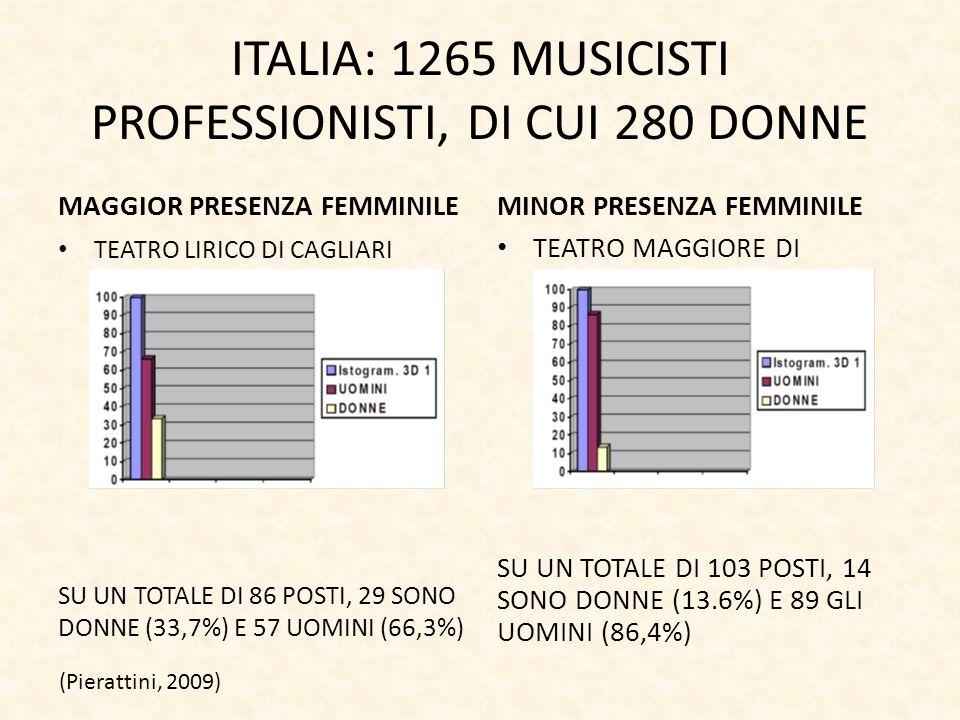 ITALIA: 1265 MUSICISTI PROFESSIONISTI, DI CUI 280 DONNE