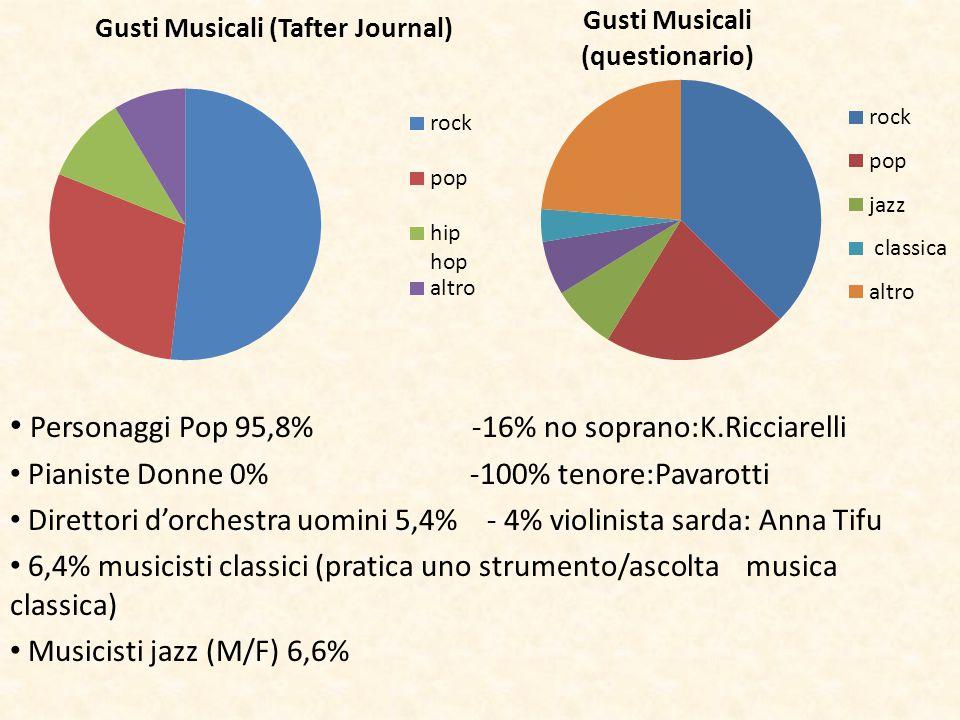 Personaggi Pop 95,8% -16% no soprano:K.Ricciarelli