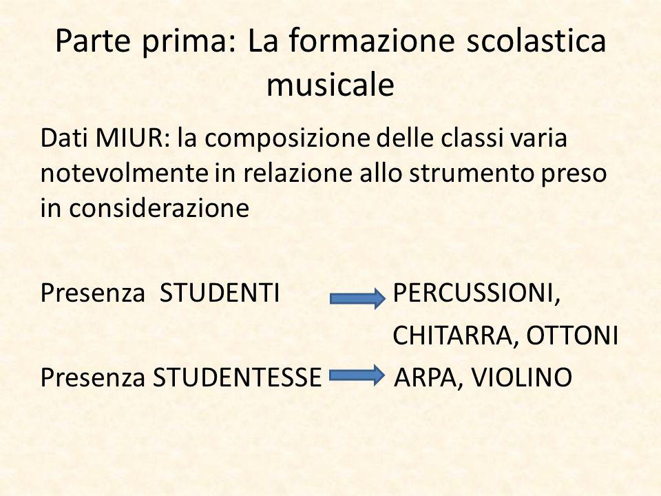 Parte prima: La formazione scolastica musicale