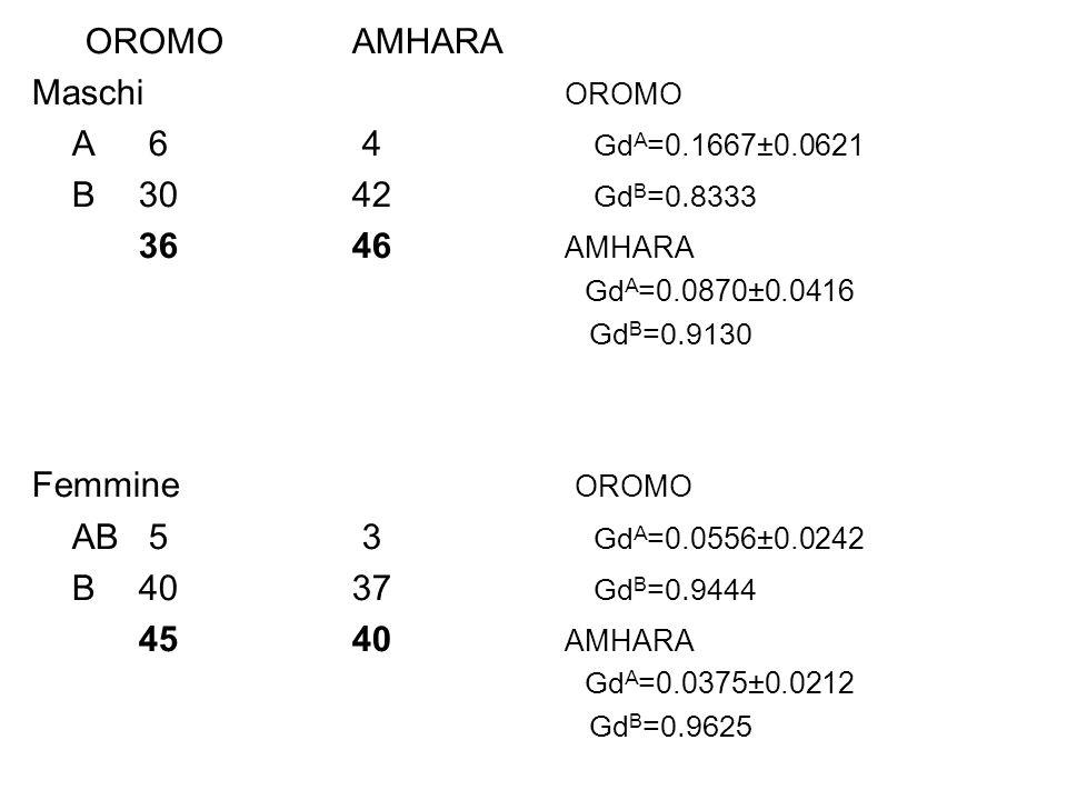 OROMO AMHARA Maschi OROMO A 6 4 GdA=0.1667±0.0621 B 30 42 GdB=0.8333