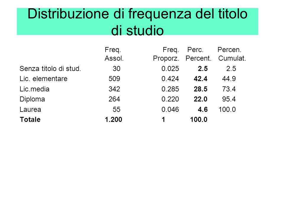Distribuzione di frequenza del titolo di studio