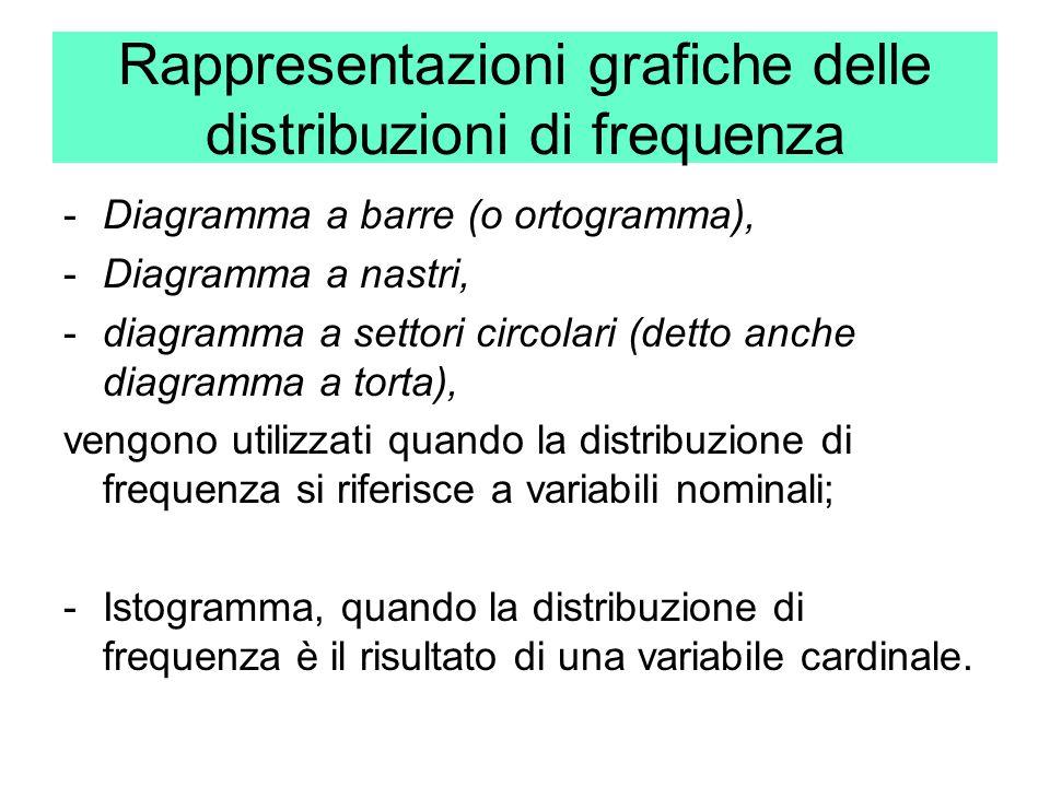 Rappresentazioni grafiche delle distribuzioni di frequenza
