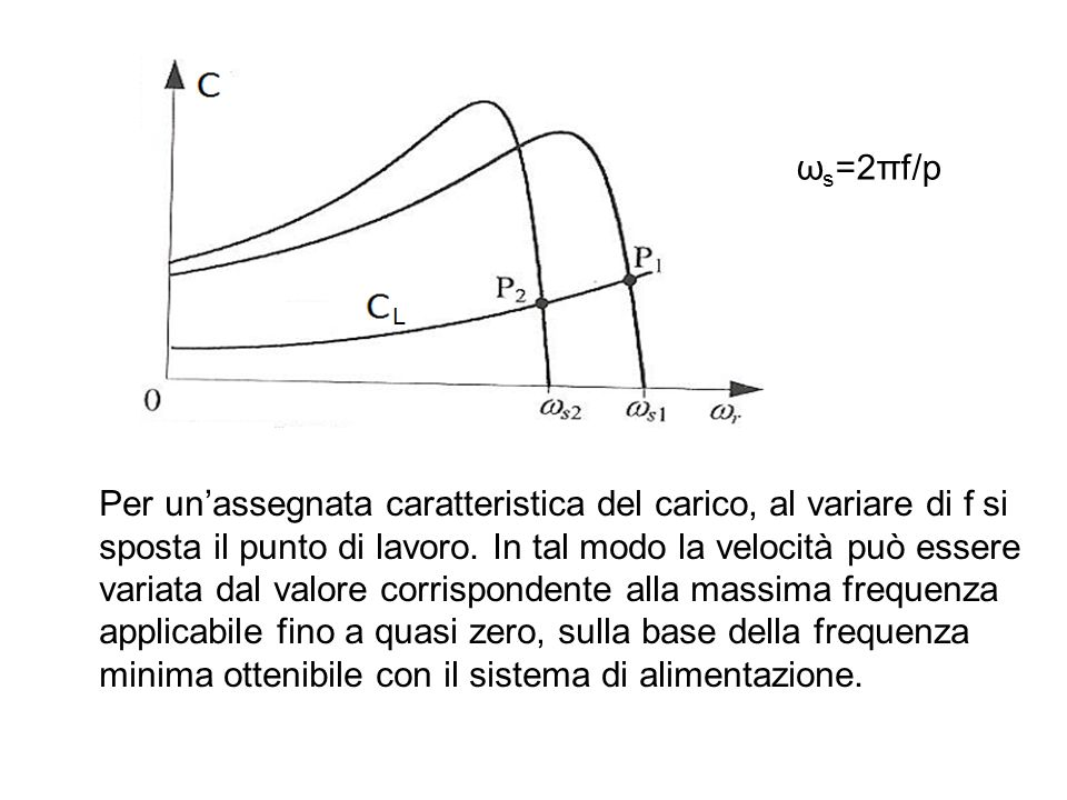 ωs=2πf/p Per un'assegnata caratteristica del carico, al variare di f si. sposta il punto di lavoro. In tal modo la velocità può essere.
