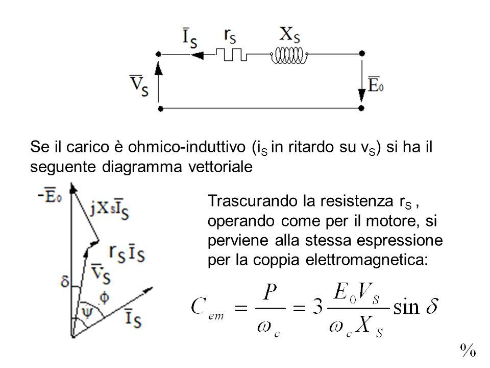 Se il carico è ohmico-induttivo (iS in ritardo su vS) si ha il seguente diagramma vettoriale