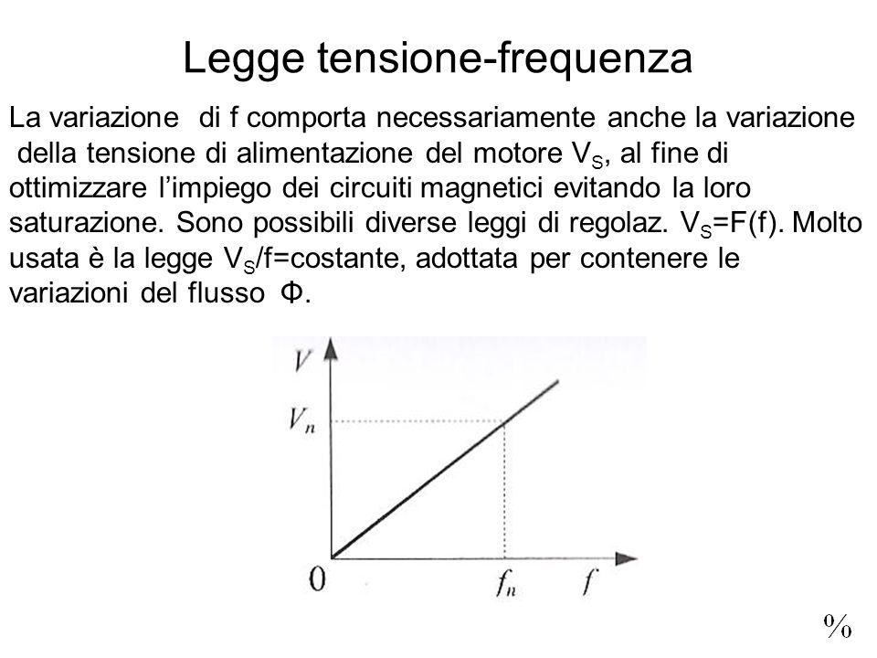 Legge tensione-frequenza