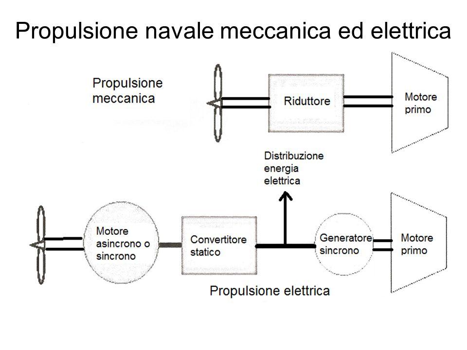 Propulsione navale meccanica ed elettrica