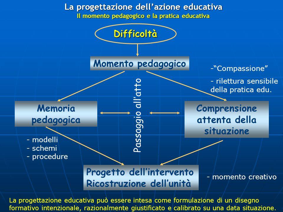 Difficoltà Memoria pedagogica Comprensione attenta della situazione