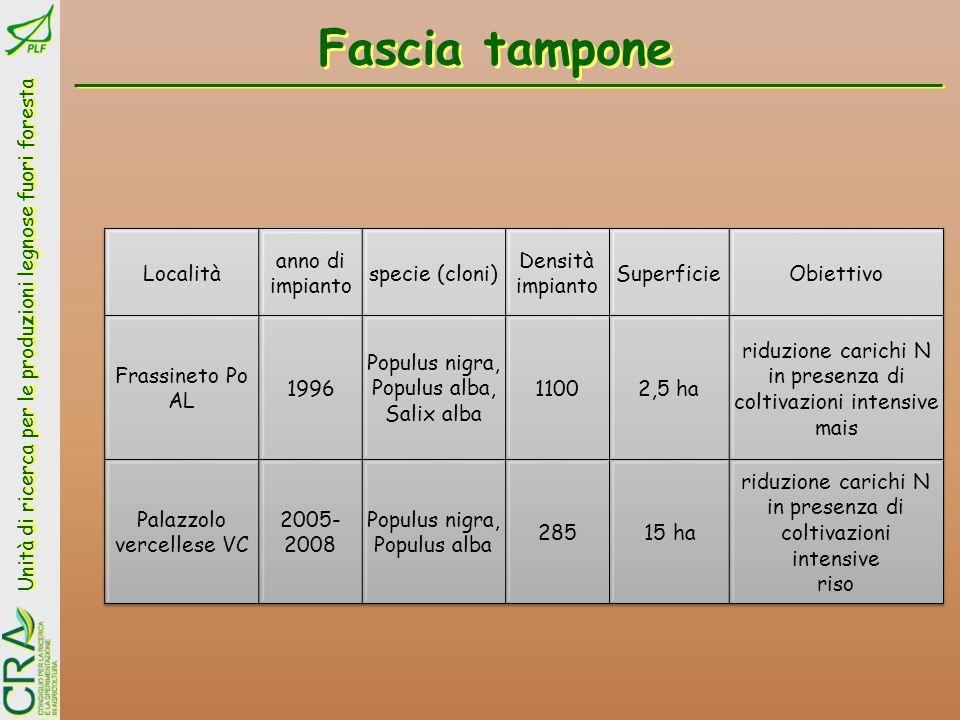 Fascia tampone Località anno di impianto specie (cloni)