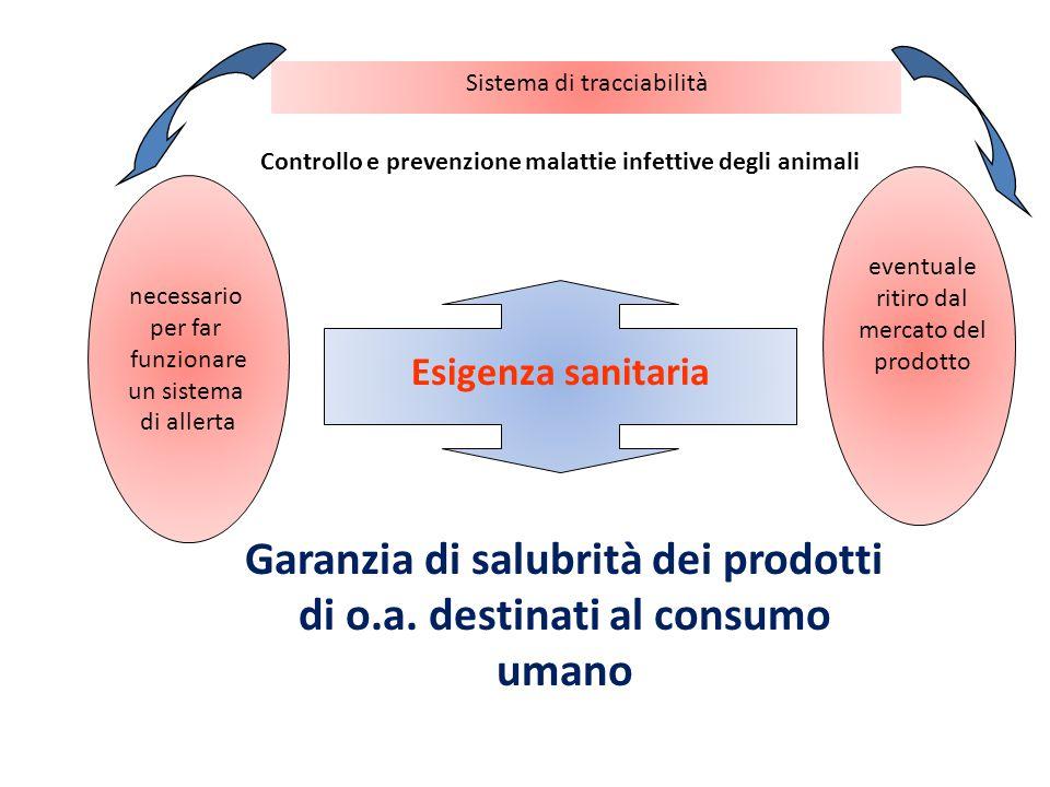 Garanzia di salubrità dei prodotti di o.a. destinati al consumo umano